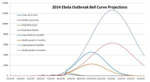 Ebola Cases and Deaths projections