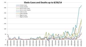 Ebola Cases and Deaths to date